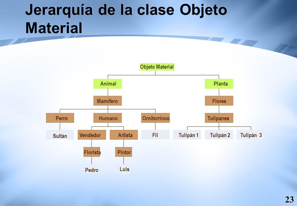 Jerarquía de la clase Objeto Material