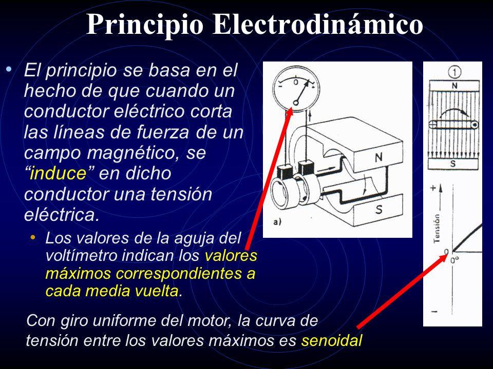 Principio Electrodinámico