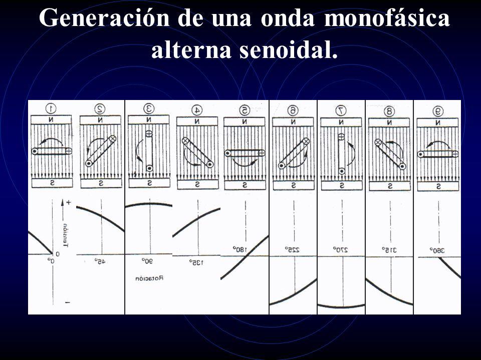 Generación de una onda monofásica alterna senoidal.