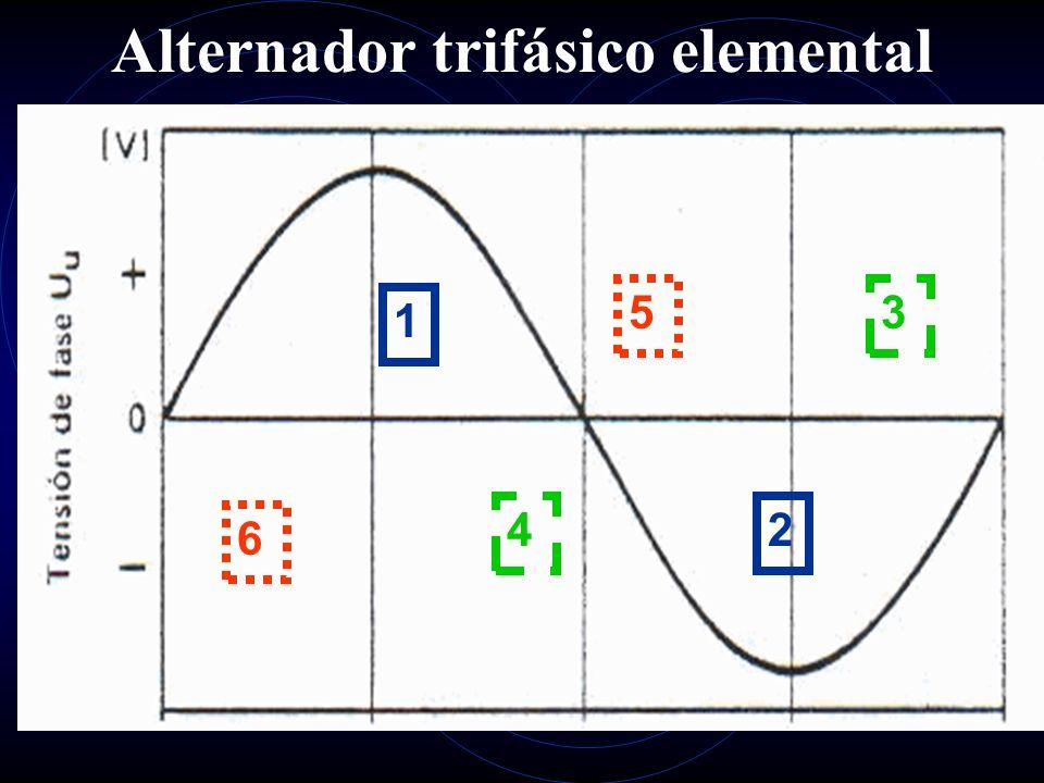 Alternador trifásico elemental