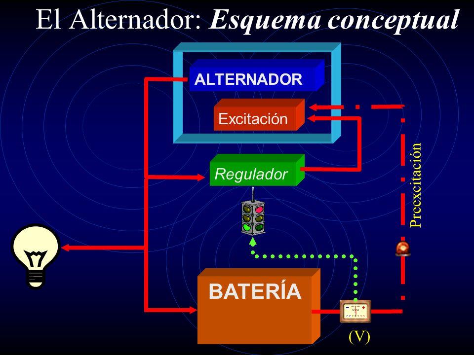 El Alternador: Esquema conceptual