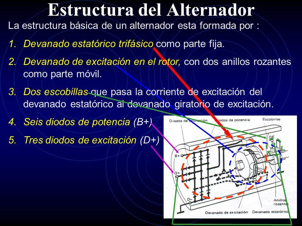 Estructura del Alternador