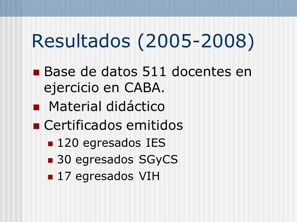 Resultados (2005-2008) Base de datos 511 docentes en ejercicio en CABA. Material didáctico. Certificados emitidos.