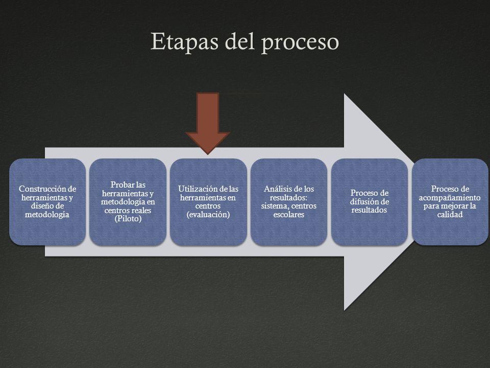 Etapas del proceso Construcción de herramientas y diseño de metodología. Probar las herramientas y metodología en centros reales (Piloto)