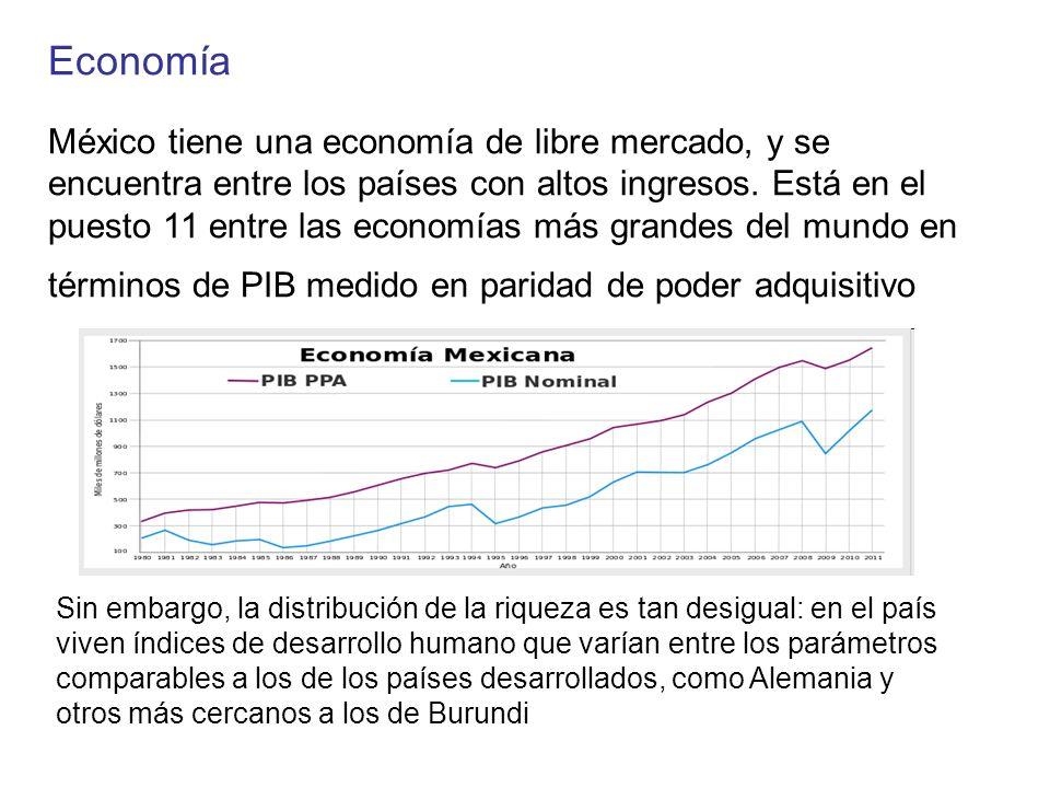 Economía México tiene una economía de libre mercado, y se encuentra entre los países con altos ingresos. Está en el puesto 11 entre las economías más grandes del mundo en términos de PIB medido en paridad de poder adquisitivo