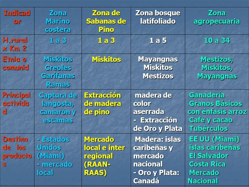 Zona bosque latífoliado Zona agropecuaria