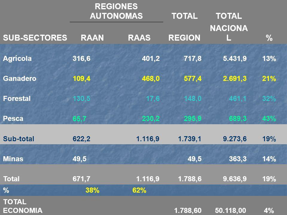 REGIONES AUTONOMAS TOTAL RAAN RAAS REGION NACIONAL %