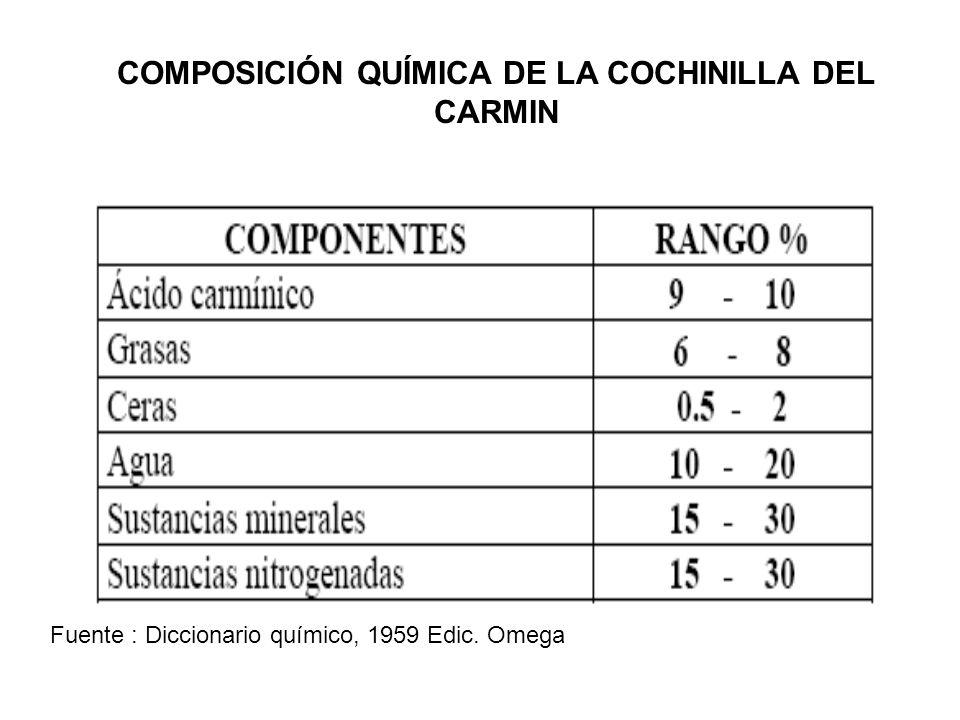 COMPOSICIÓN QUÍMICA DE LA COCHINILLA DEL CARMIN