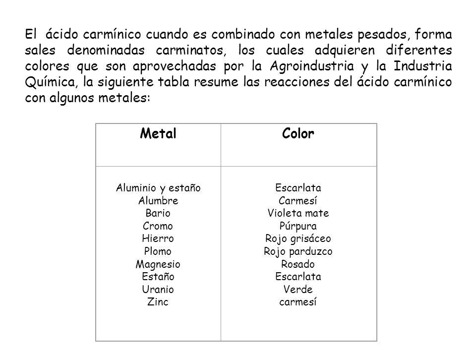 El ácido carmínico cuando es combinado con metales pesados, forma sales denominadas carminatos, los cuales adquieren diferentes colores que son aprovechadas por la Agroindustria y la Industria Química, la siguiente tabla resume las reacciones del ácido carmínico con algunos metales: