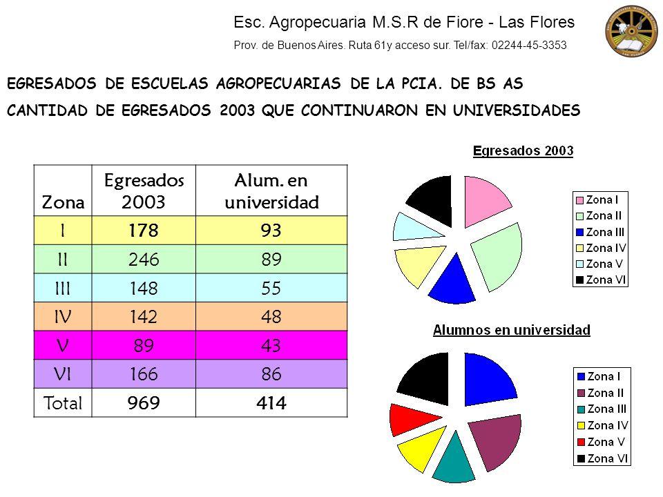 Zona Egresados 2003 Alum. en universidad 178 93 969 414