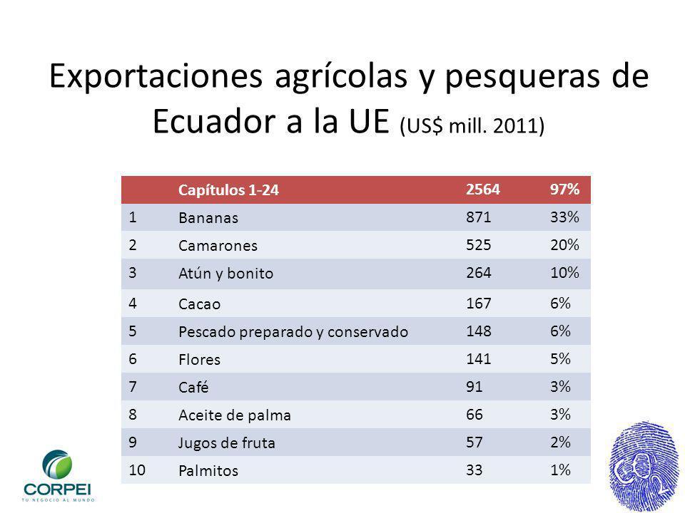 Exportaciones agrícolas y pesqueras de Ecuador a la UE (US$ mill. 2011)
