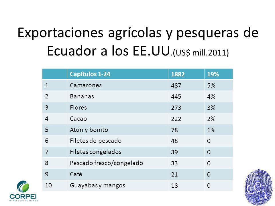 Exportaciones agrícolas y pesqueras de Ecuador a los EE. UU. (US$ mill