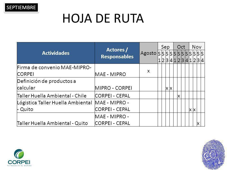 Actores / Responsables