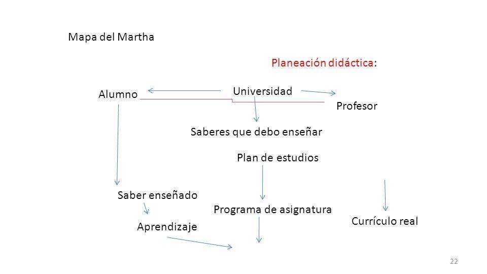 Mapa del Martha Planeación didáctica: Universidad. Alumno. Profesor. Saberes que debo enseñar. Plan de estudios.