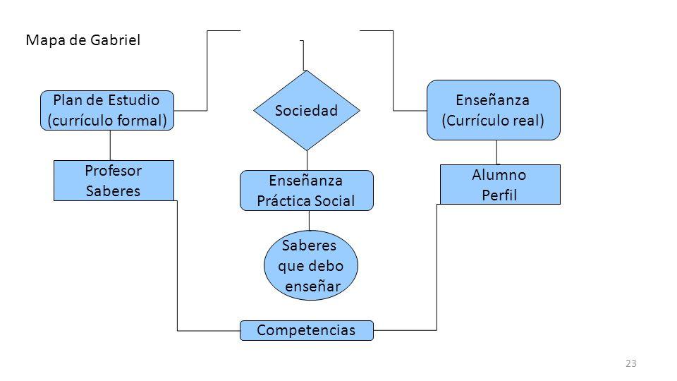 Mapa de Gabriel Sociedad. Enseñanza. (Currículo real) Plan de Estudio. (currículo formal) Profesor.