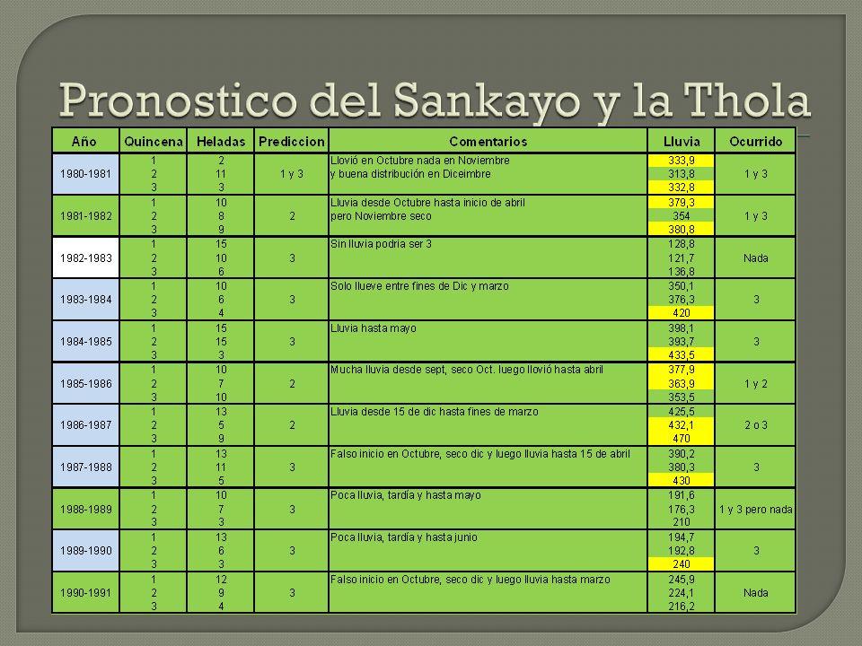 Pronostico del Sankayo y la Thola