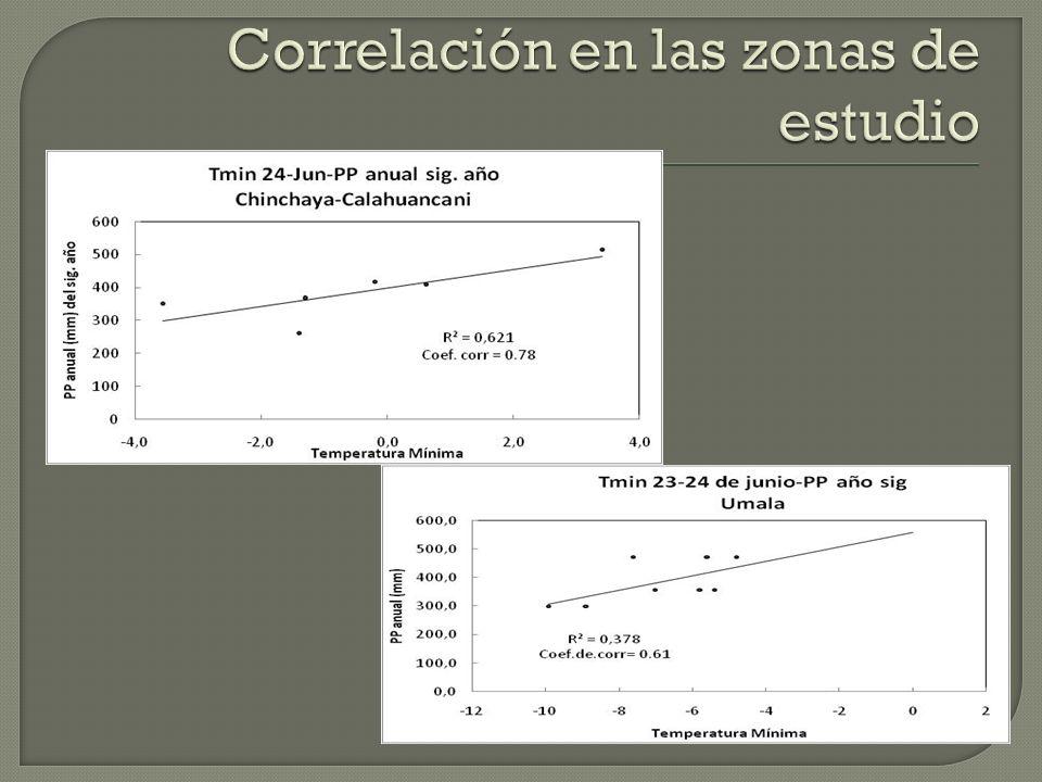 Correlación en las zonas de estudio