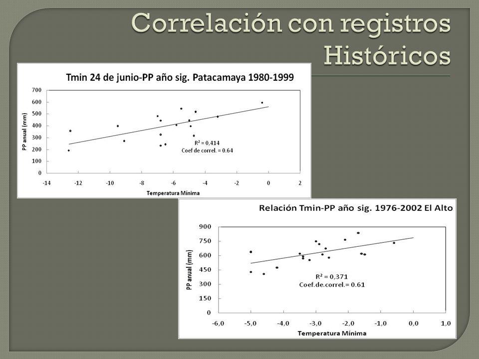 Correlación con registros Históricos