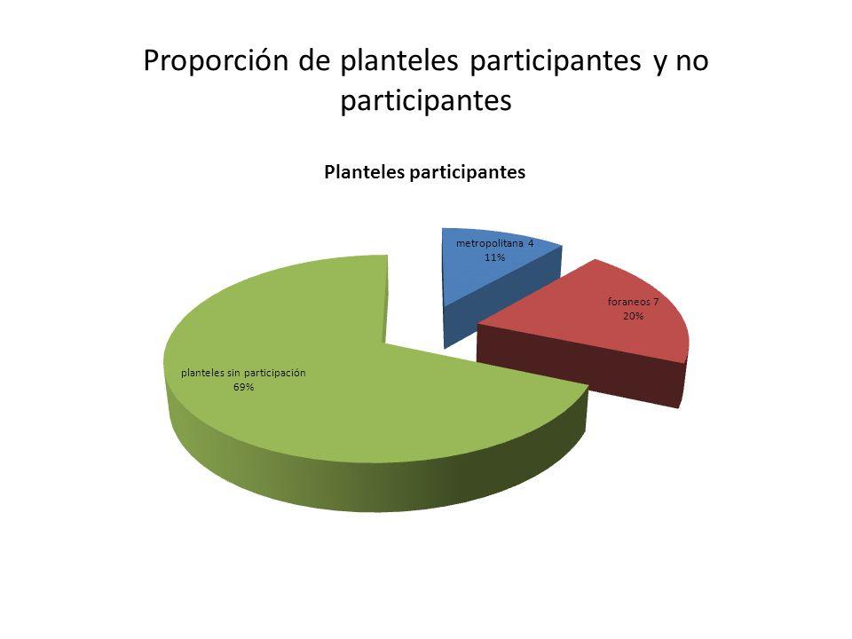 Proporción de planteles participantes y no participantes