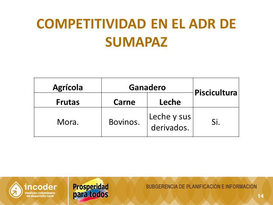 Competitividad en el Adr de sumapaz
