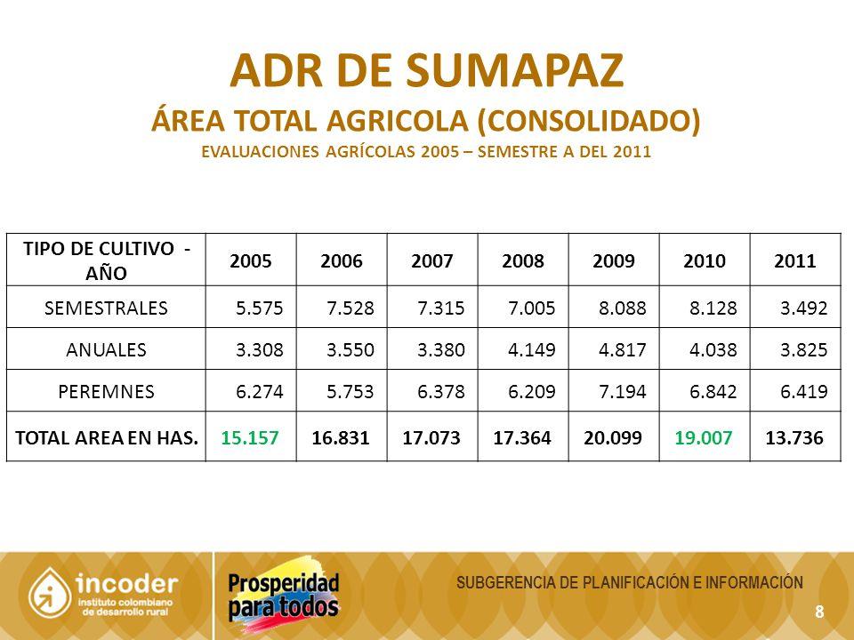 ADR DE SUMAPAZ ÁREA TOTAL AGRICOLA (consolidado) TIPO DE CULTIVO - AÑO
