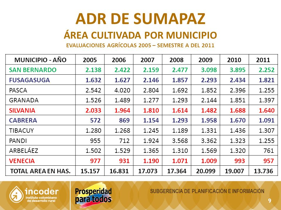ADR DE SUMAPAZ ÁREA CULTIVADA POR MUNICIPIO MUNICIPIO - AÑO 2005 2006