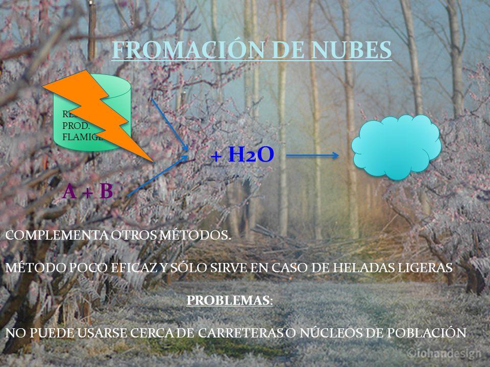 FROMACIÓN DE NUBES + H2O A + B COMPLEMENTA OTROS MÉTODOS.