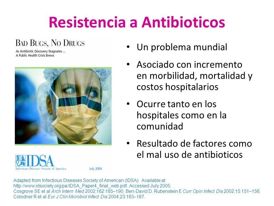 Resistencia a Antibioticos