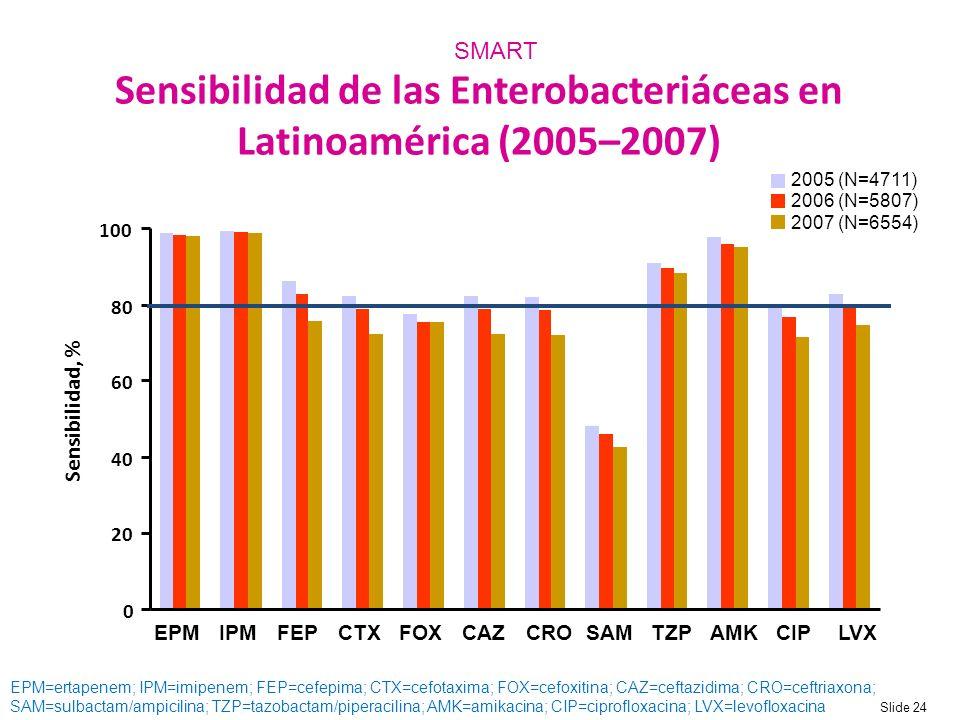 Sensibilidad de las Enterobacteriáceas en Latinoamérica (2005–2007)