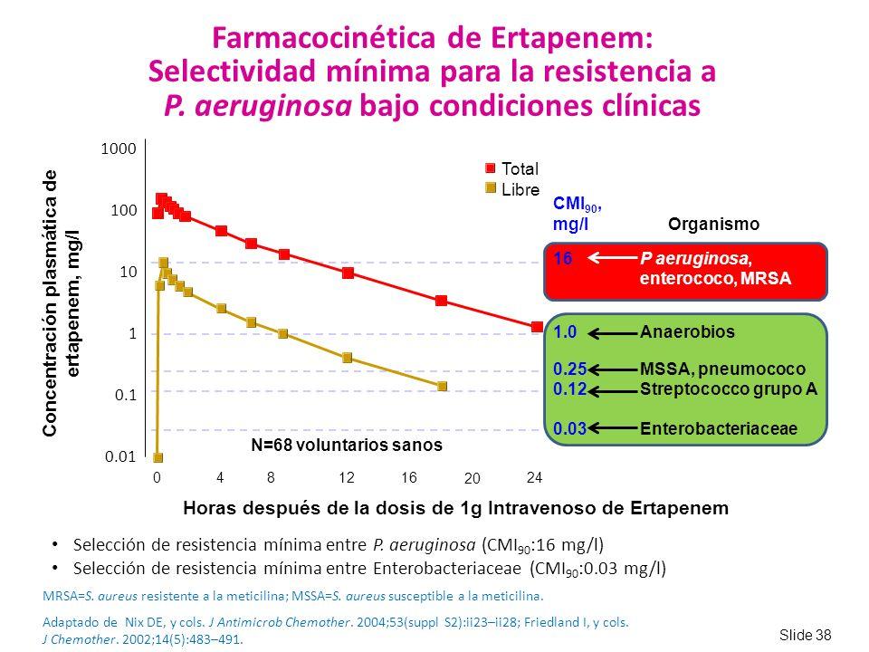 Farmacocinética de Ertapenem: Selectividad mínima para la resistencia a P. aeruginosa bajo condiciones clínicas