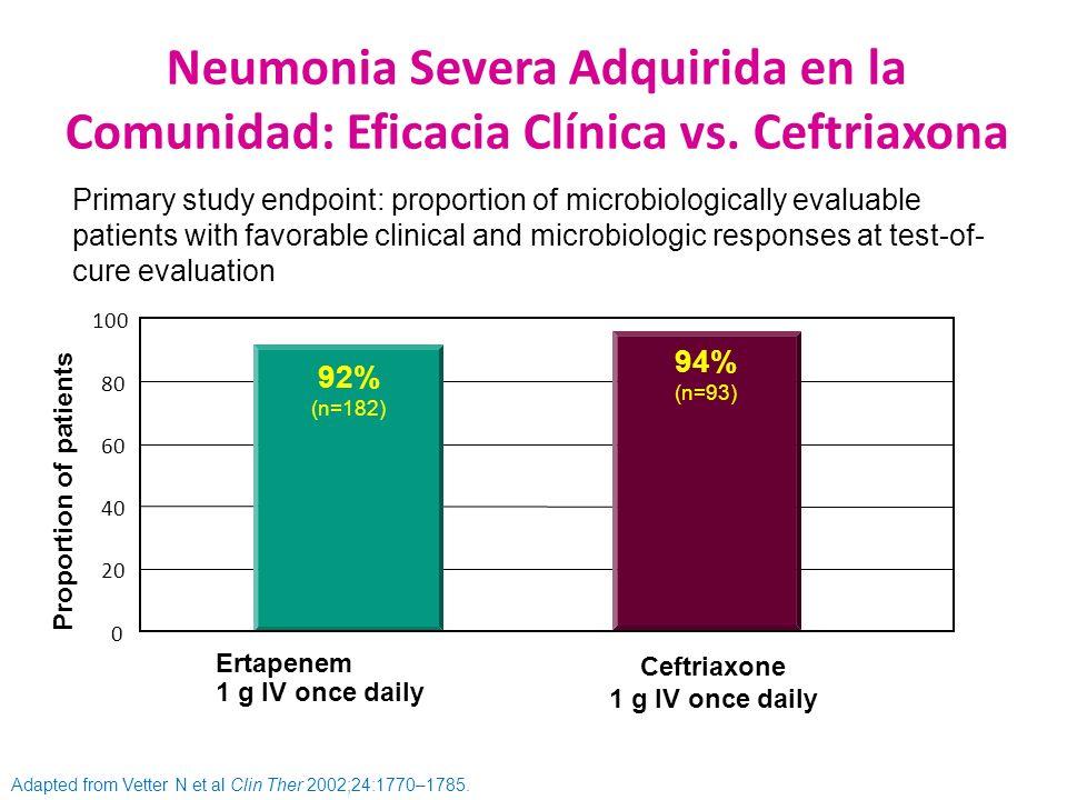 Neumonia Severa Adquirida en la Comunidad: Eficacia Clínica vs