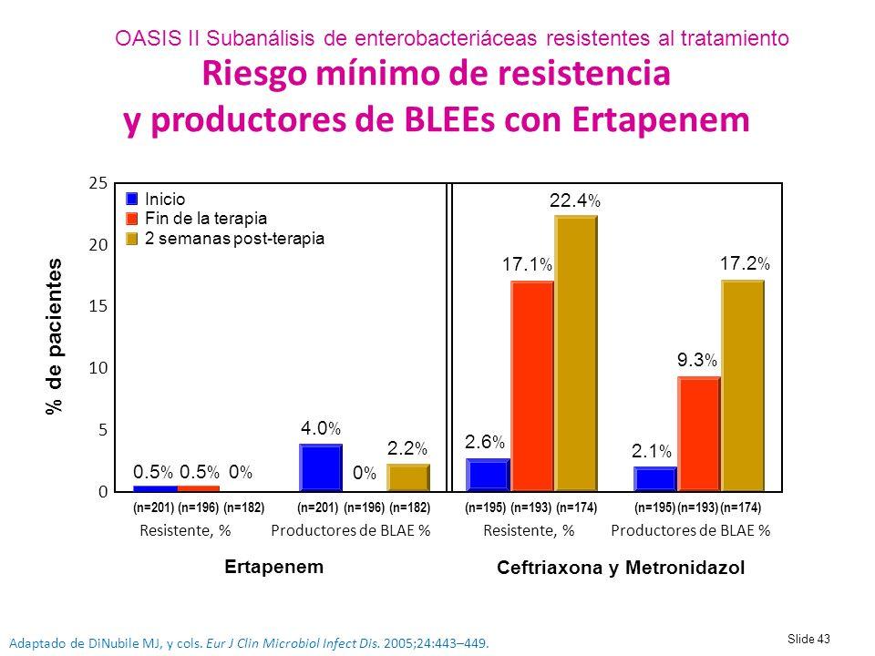 Riesgo mínimo de resistencia y productores de BLEEs con Ertapenem