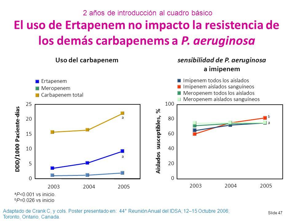 sensibilidad de P. aeruginosa a imipenem Aislados susceptibles, %