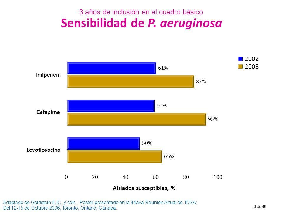 Sensibilidad de P. aeruginosa Aislados susceptibles, %
