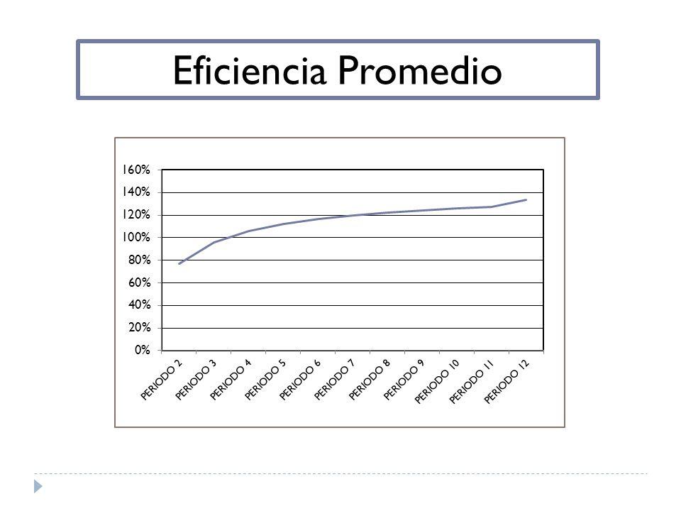 Eficiencia Promedio