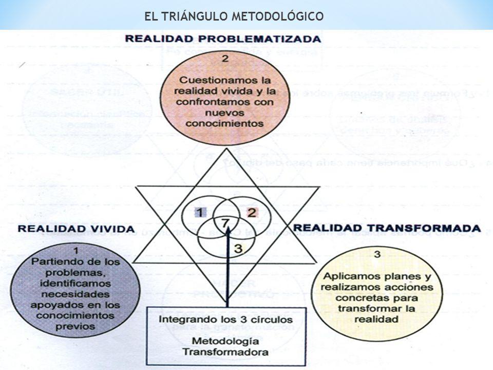 EL TRIÁNGULO METODOLÓGICO