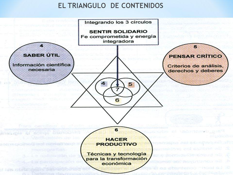 EL TRIANGULO DE CONTENIDOS