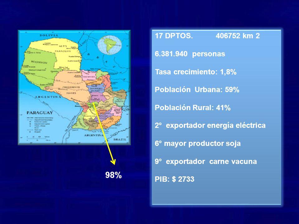98% 17 DPTOS. 406752 km 2 6.381.940 personas Tasa crecimiento: 1,8%