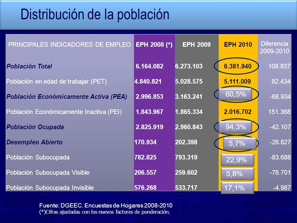 PRINCIPALES INDICADORES DE EMPLEO