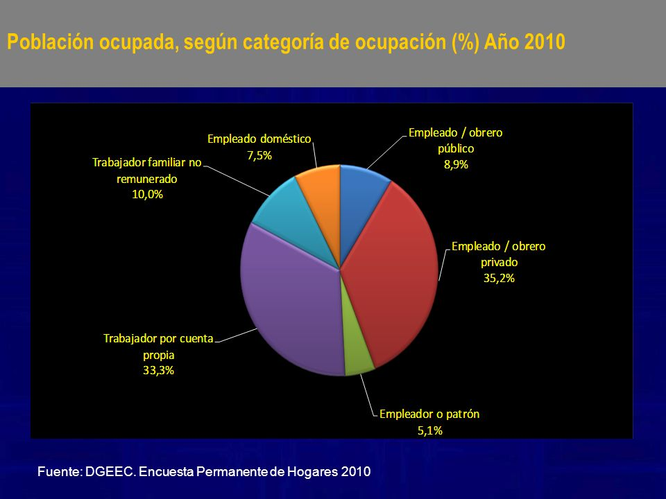 Población ocupada, según categoría de ocupación (%) Año 2010