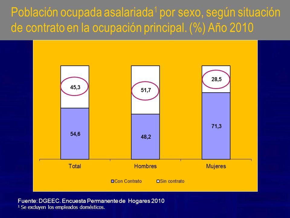 Población ocupada asalariada1 por sexo, según situación de contrato en la ocupación principal. (%) Año 2010