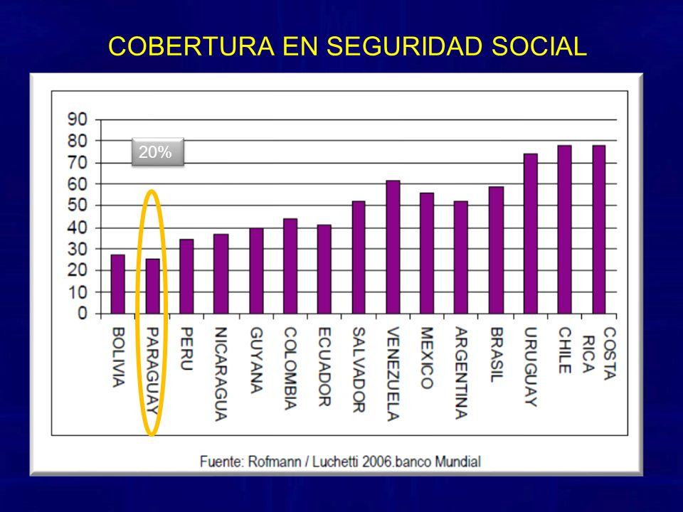 COBERTURA EN SEGURIDAD SOCIAL