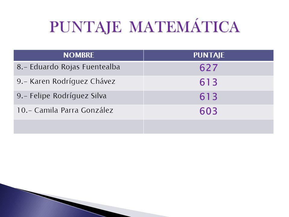 PUNTAJE MATEMÁTICA 627 613 603 NOMBRE PUNTAJE