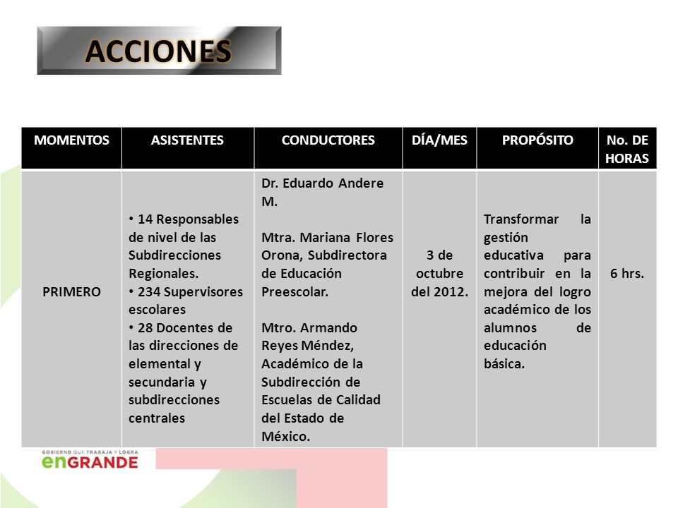 ACCIONES MOMENTOS ASISTENTES CONDUCTORES DÍA/MES PROPÓSITO