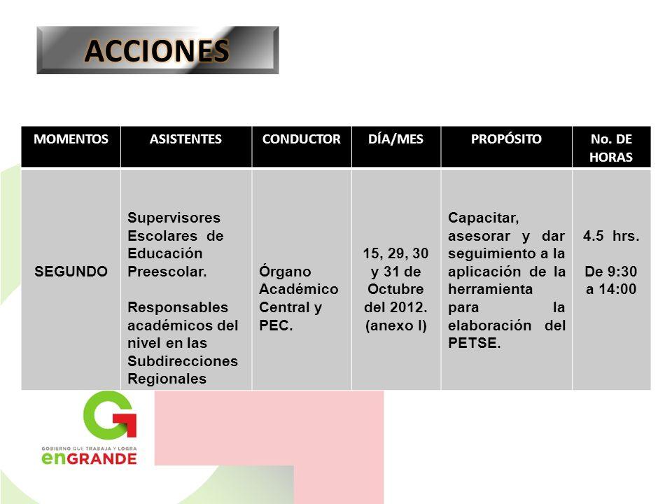 ACCIONES MOMENTOS ASISTENTES CONDUCTOR DÍA/MES PROPÓSITO No. DE HORAS