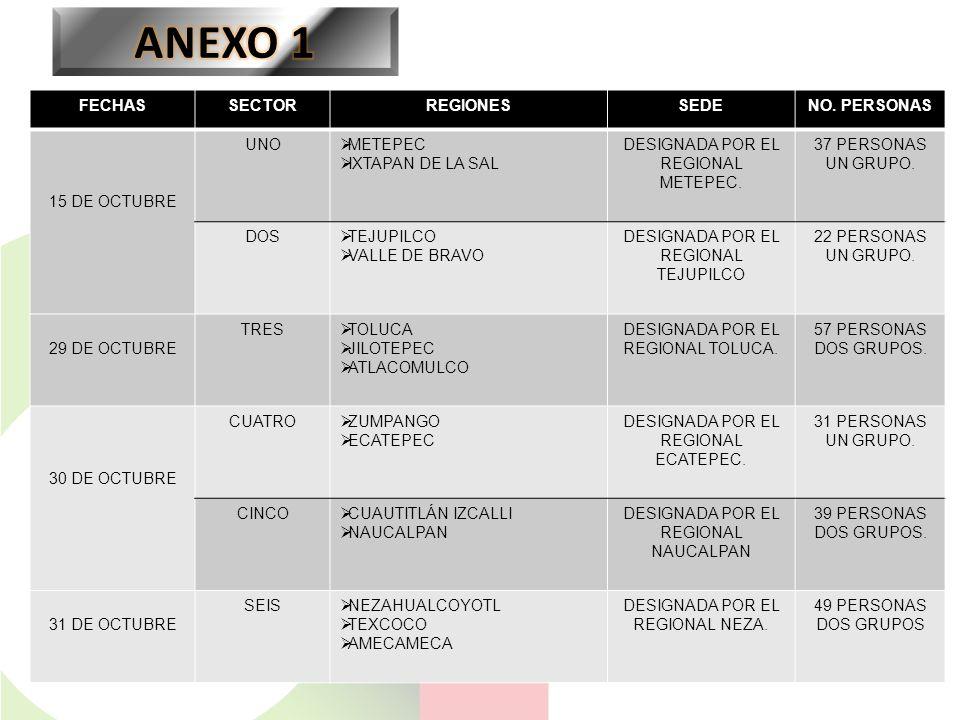ANEXO 1 FECHAS SECTOR REGIONES SEDE NO. PERSONAS 15 DE OCTUBRE UNO
