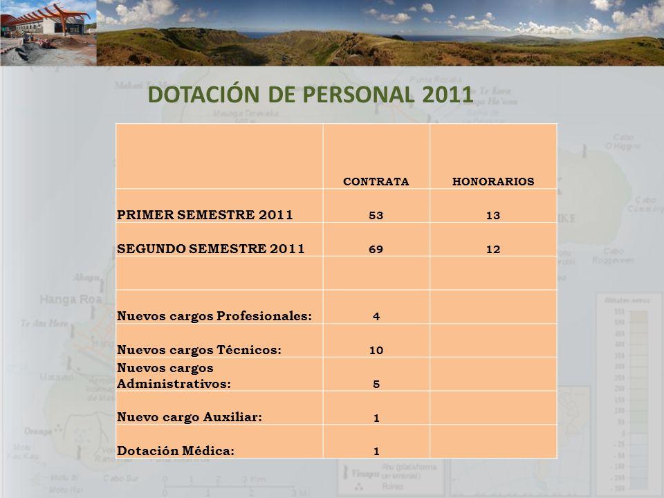 DOTACIÓN DE PERSONAL 2011 PRIMER SEMESTRE 2011 SEGUNDO SEMESTRE 2011