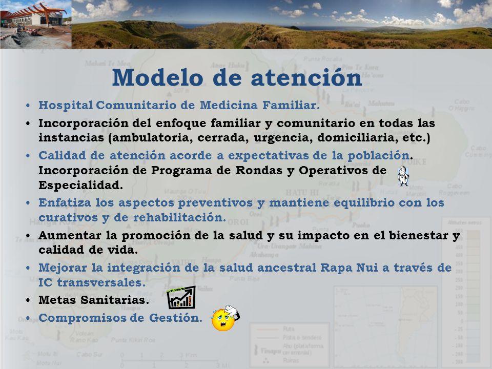 Modelo de atención Hospital Comunitario de Medicina Familiar.