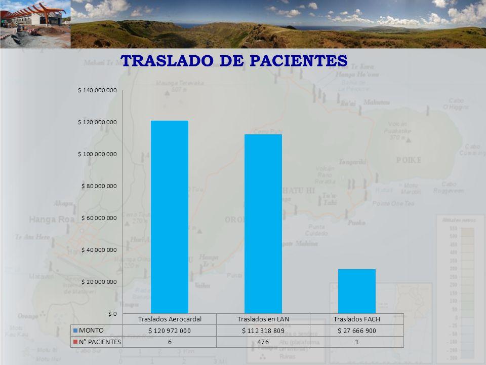 TRASLADO DE PACIENTES