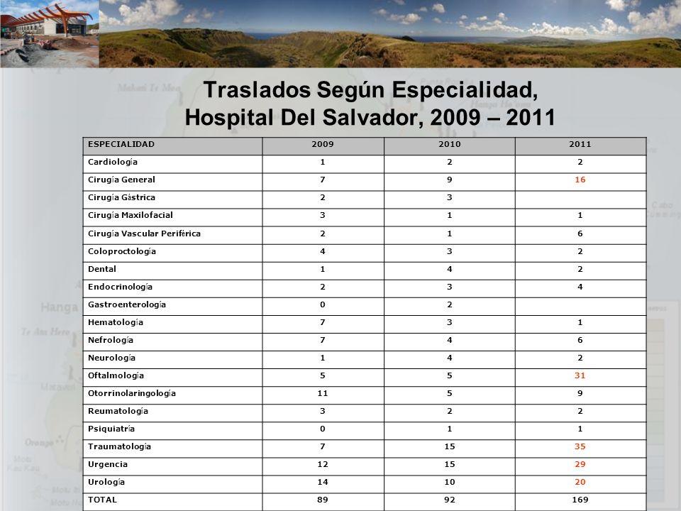 Traslados Según Especialidad, Hospital Del Salvador, 2009 – 2011